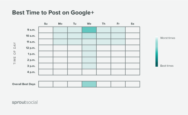 best time to post on google+ graph