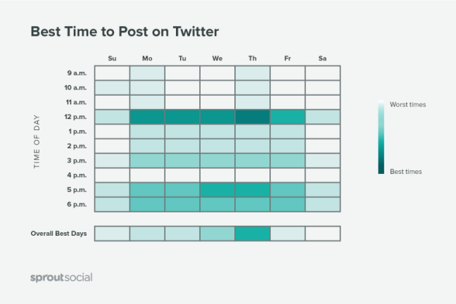 best time to post on twitter graph